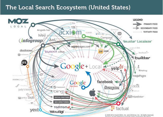 Major Local Search Data Sources